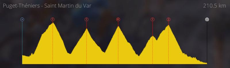 [StageMaker] Creaciones etapa reina Tour de Francia Etapac11