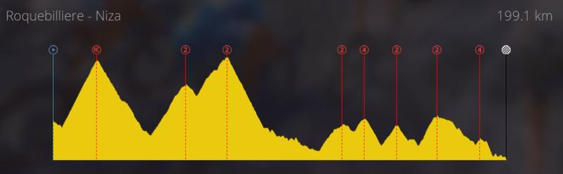 [StageMaker] Creaciones etapa reina Tour de Francia Etapac12