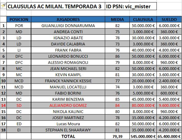 POST CLAUSULAS - SALARIO DE LOS CLUBES T3 AQUI Clausu12