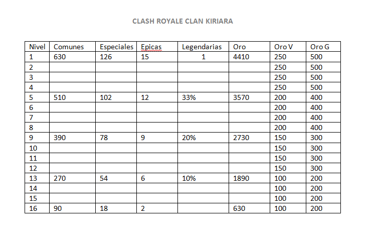 Recompensas de guerra de Clanes Guerra10
