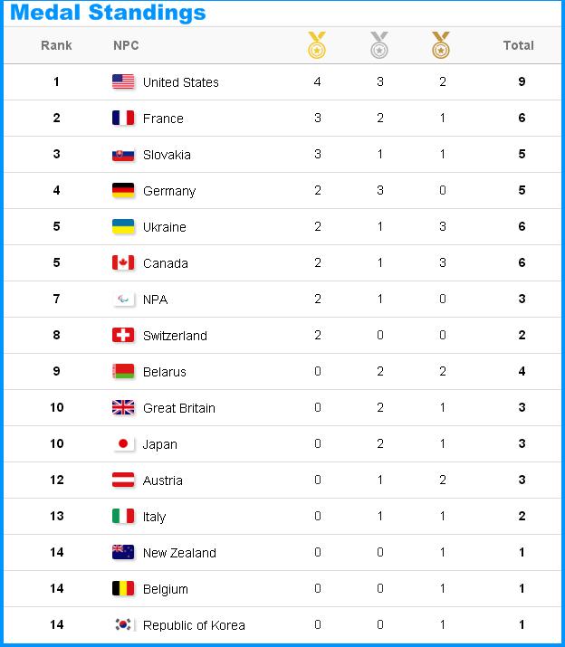 XII зимние Паралимпийские игры  - Страница 2 11_ioi10