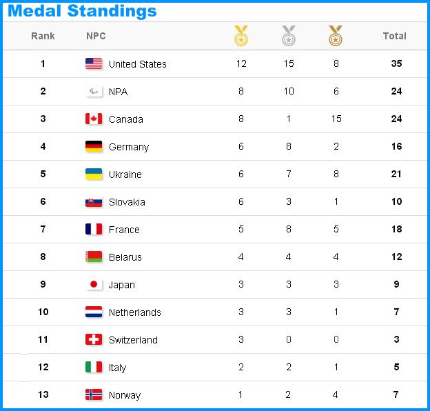 XII зимние Паралимпийские игры  - Страница 4 1201010