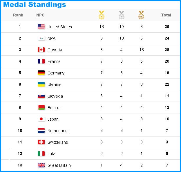 XII зимние Паралимпийские игры  - Страница 4 12010110