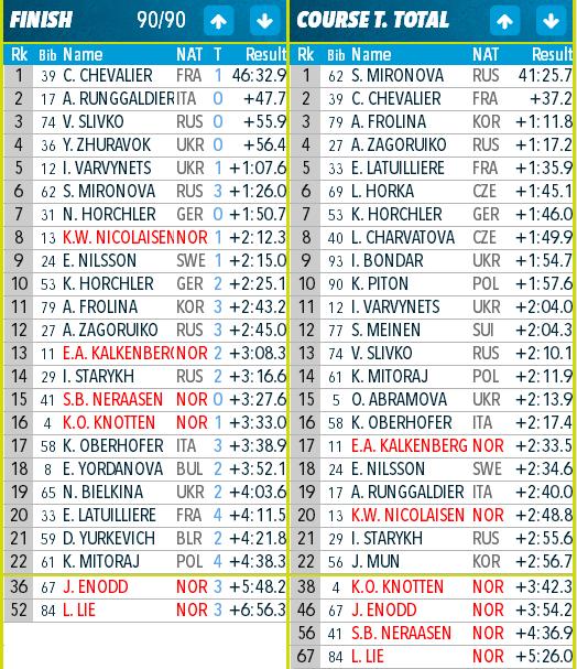 IBU Open European Championships Biathlon Ridnaun/IТА - Страница 5 33