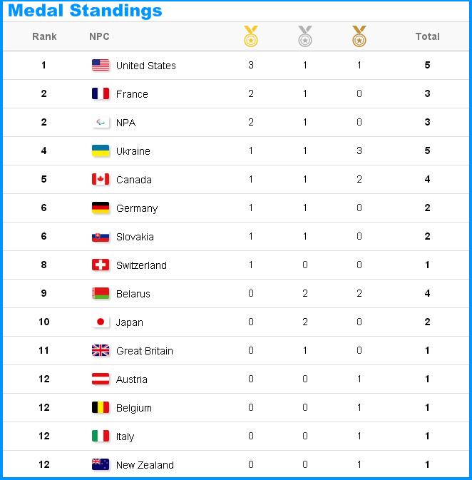 XII зимние Паралимпийские игры  - Страница 2 E_iiza11
