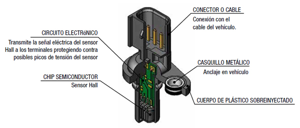 Los sensores de revoluciones Sensor14