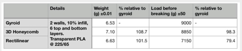 Slic3r PE avec nouveau type de remplissage gyroïde (gyroid infill) Captur11