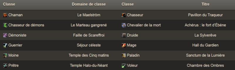 TROUVER L'ACCÈS À SON DOMAINE DE CLASSE Domain11