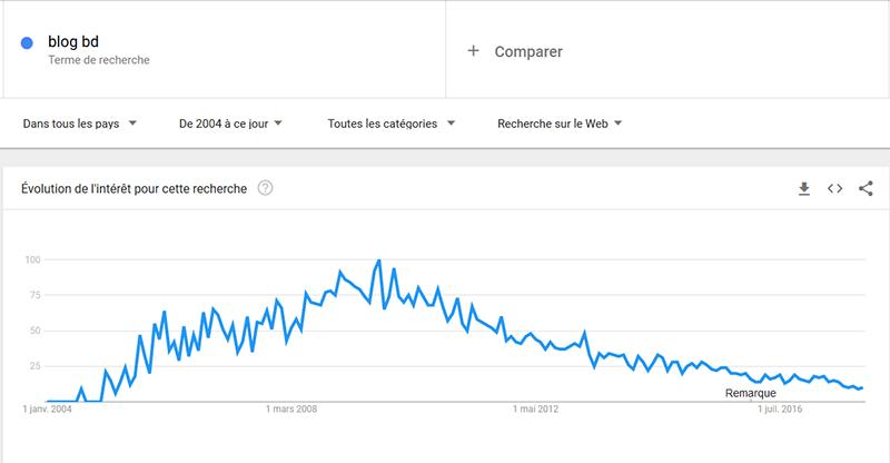 La mort de la BD en ligne ?.. Google10