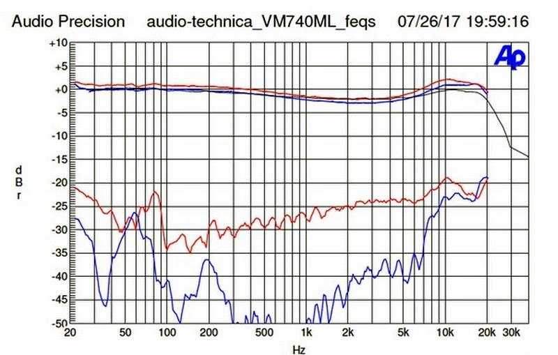 fil de discussion  Vm740m12
