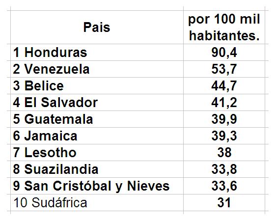 Ureña - Venezuela un estado fallido ? - Página 23 Asesin10