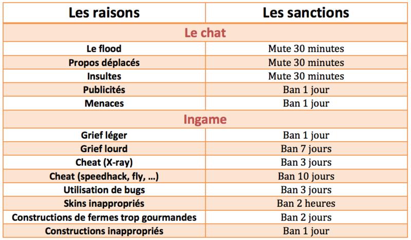 Les sanctions  Sancti10