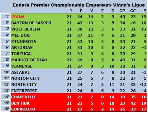 Série A 5ªT 21ªRodada - Fossile Premier League Tabela13