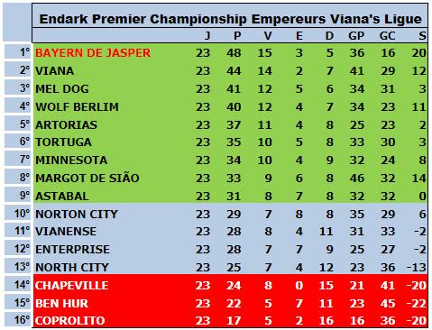 Série A 5ªT 23ªRodada - Fossile Premier League Tabela17