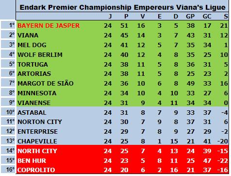 Série A 5ªT 24ªRodada - Fossile Premier League Tabela18