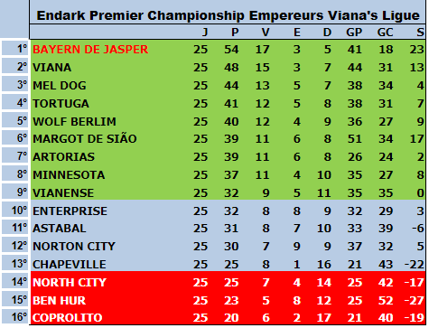 Série A 5ªT 25ªRodada - Fossile Premier League Tabela19