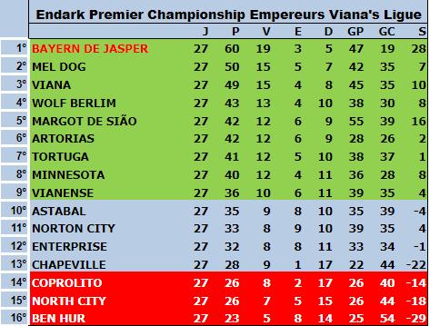 Série A 5ªT 27ªRodada - Fossile Premier League Tabela21