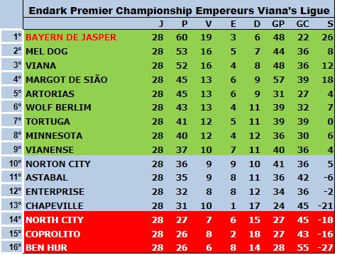 Série A 5ªT 28ªRodada - Fossile Premier League Tabela22