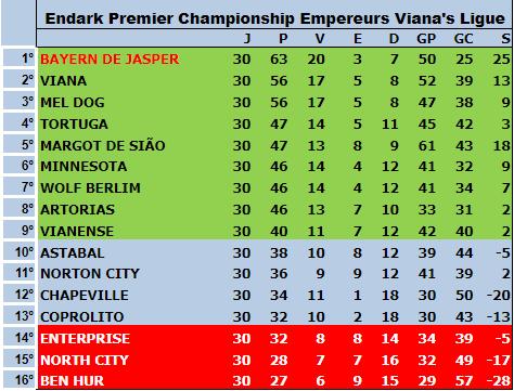 Série A 5ªT 30ªRodada - Fossile Premier League - Rodada Final Tabela23