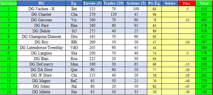 Participation des DG's et gestion d'équipe Saison 18 et 19 Gestio10