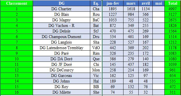 Participation des DG's et gestion d'équipe Saison 18 et 19 Partic10