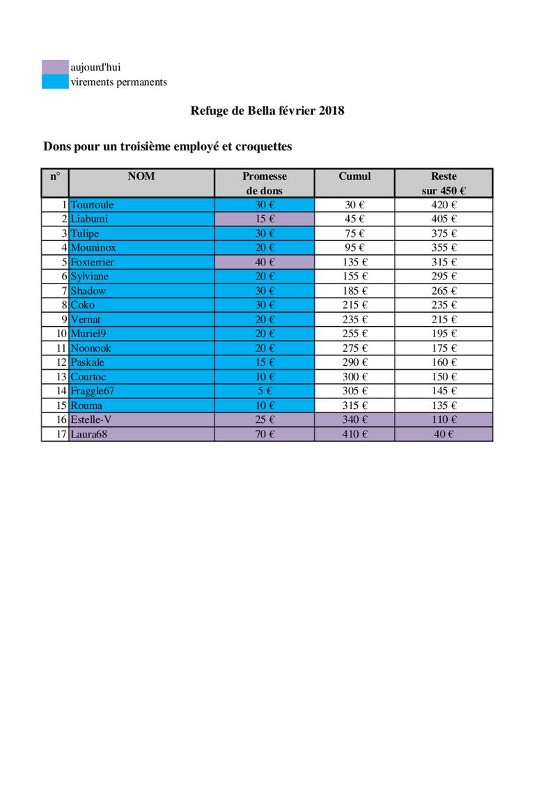 URGENT - CAGNOTTE POUR LE REFUGE DE BELLA QUI ATTEINT LES 400 CHIENS ! - Page 11 Bella_54