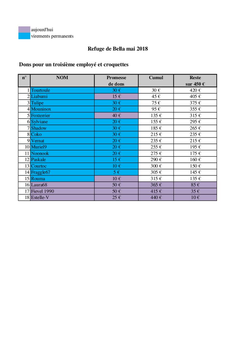 URGENT - CAGNOTTE POUR LE REFUGE DE BELLA QUI ATTEINT LES 400 CHIENS ! - Page 11 Bella_94
