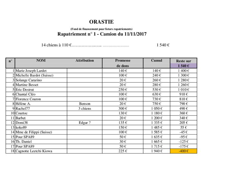 ROUMANIE : RAPATRIEMENT PAR CAMION - Arrivée le 11 Novembre 2017 Orasti14