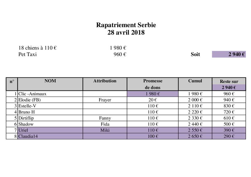 Arrivée camion des chiens Serbes de BELLA le 28 avril 2018 - Page 3 Rapat122
