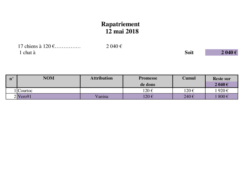 Arrivée camion chiens d'Orastie & Tamara le 12 Mai 2018 Rapat125