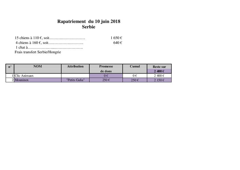 SERBIE : RAPATRIEMENT DU 10 JUIN 2018 (BACKA) Rapat160