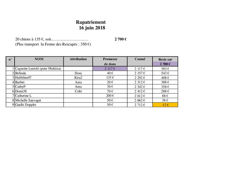 Arrivée du 16 juin par camion (Roumanie Tamara)  - Page 2 Rapat163