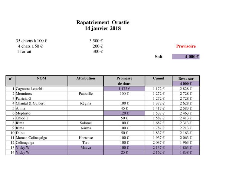 ARRIVEE CAMION CHIENS ORASTIE DU DIMANCHE 14 JANVIER 2018 - Page 3 Rapatr45
