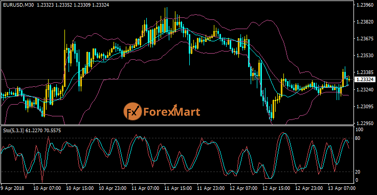 Daily Market Analysis from ForexMart Eurusd45