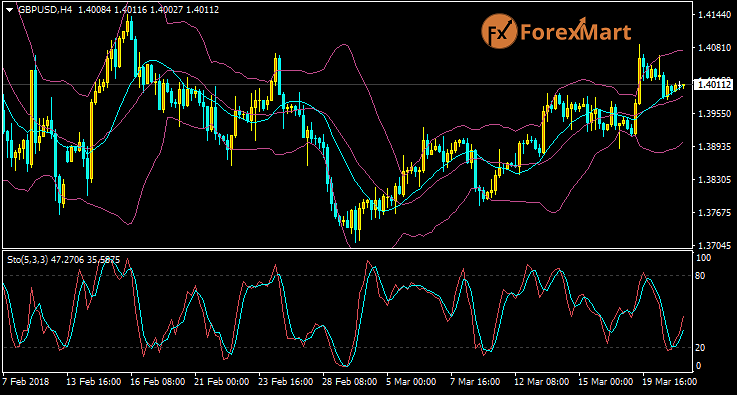 Daily Market Analysis from ForexMart Gbpusd34