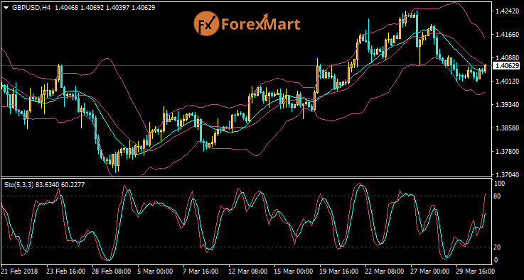 Daily Market Analysis from ForexMart Gbpusd39