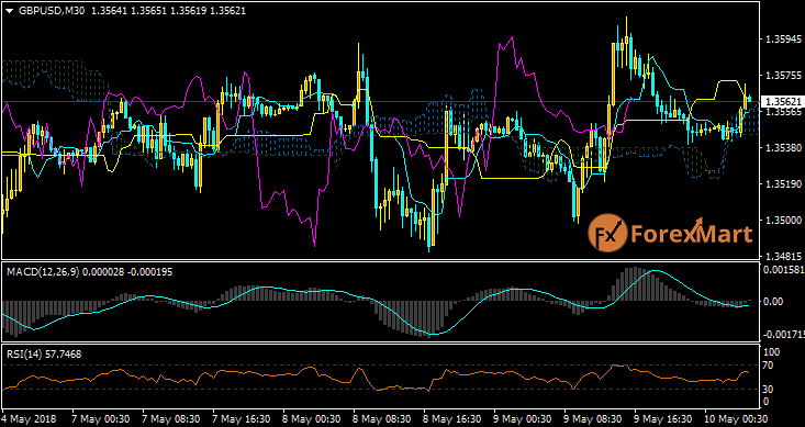 Daily Market Analysis from ForexMart Gbpusd44