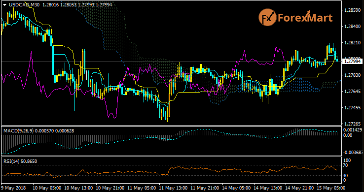 Daily Market Analysis from ForexMart Usdcad25
