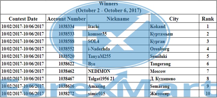 Company News by ForexMart - Page 3 Winner12