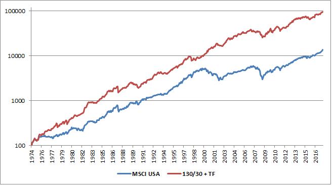Factor Investing 130-3011