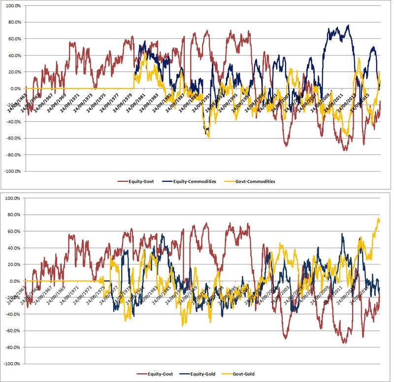 Risk Parity - Page 4 Correl10