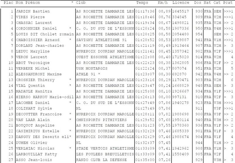 Résultat MN Course des Sangliers - Cerny 08/05/2018 Sangli10