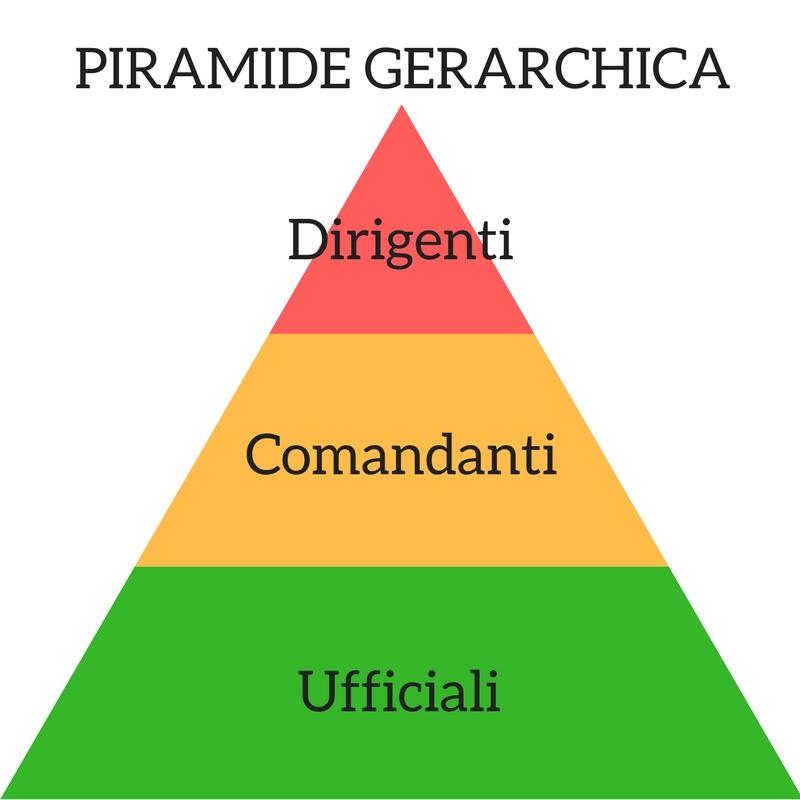Organico Gerarchico della Gilda Pirami11