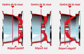 Dimensions d'un pneu et déport dans Car Mechanic Simulator 2018 Dyport10