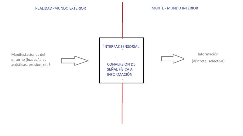 Lenguaje y Realidad Interf10
