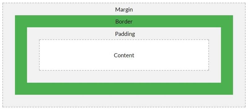 CSS Box Model Captur15