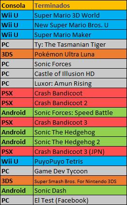 Lista personal de videojuegos tocados en 2018 Termin10