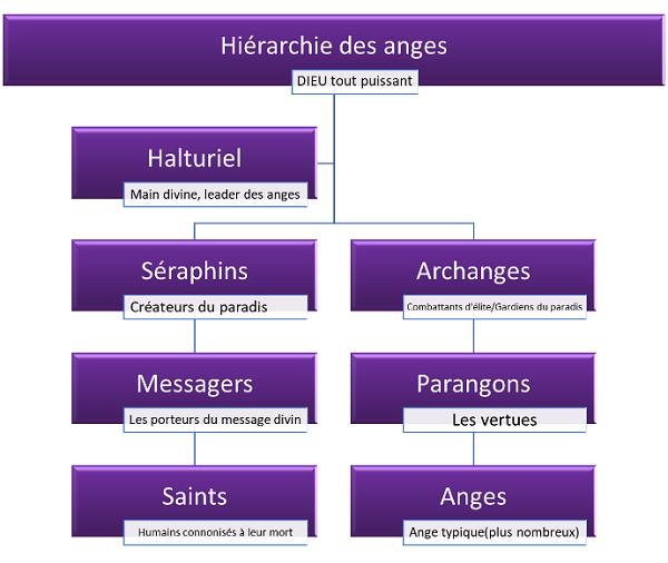 Les anges purs Hiyrar11