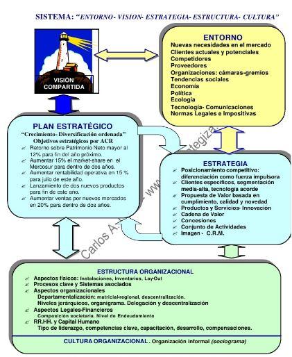 ORGANIZACIÓN Y ENTORNOS O_y_e10