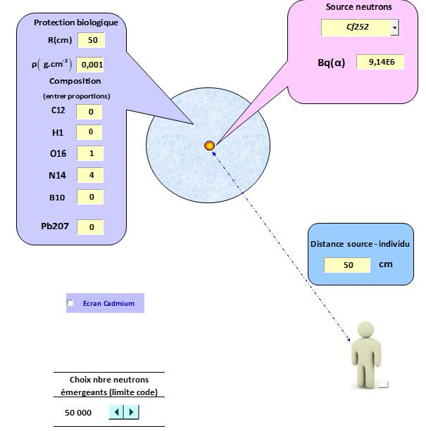 Balise portative neutron & facteur de pondération 510